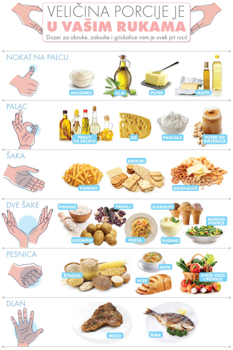 Skriveni krivac za postepeno gojenje – veličina porcija