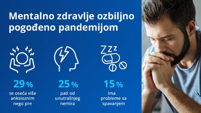 Mentalno zdravlje ugroženo građanima Evrope